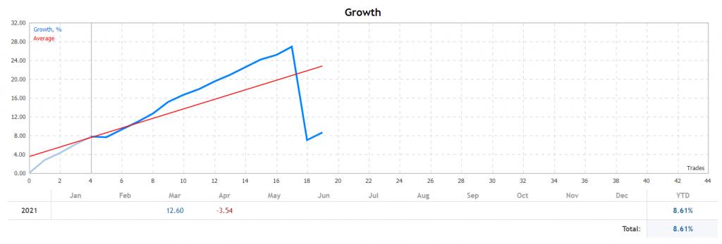 Forex Paris 2021. Growth chart