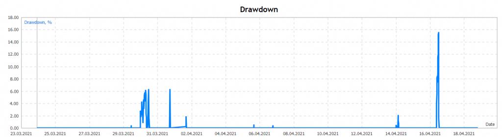 Forex Paris 2021 drawdown