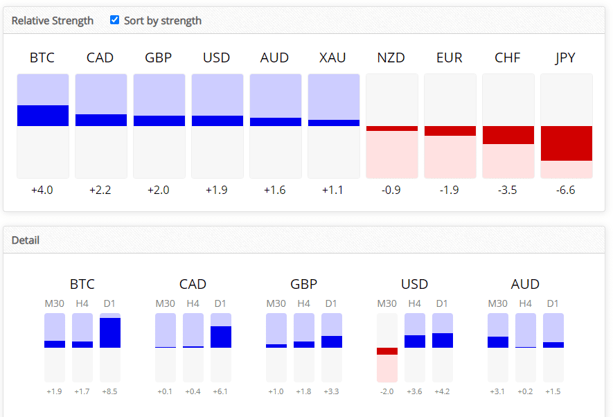 The range of currencies under a lot of strength index.