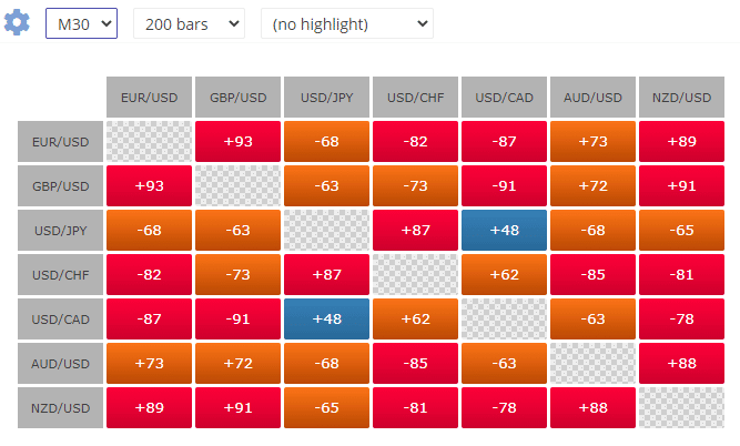 The correlation amongst different currencies for the M30 time frame and 200 bars.