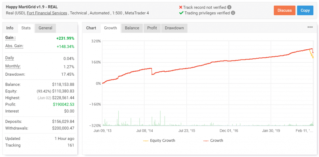 Real Account Trading Results