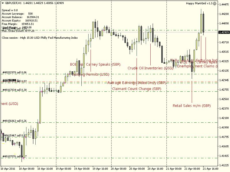 Happy MartiGrid chart