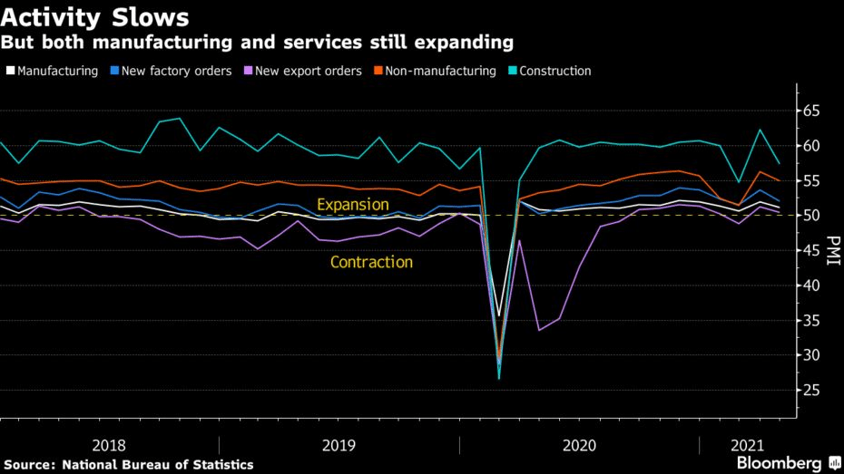 China's manufacturing output grew at a slower pace in April as the economic recovery has started to moderate