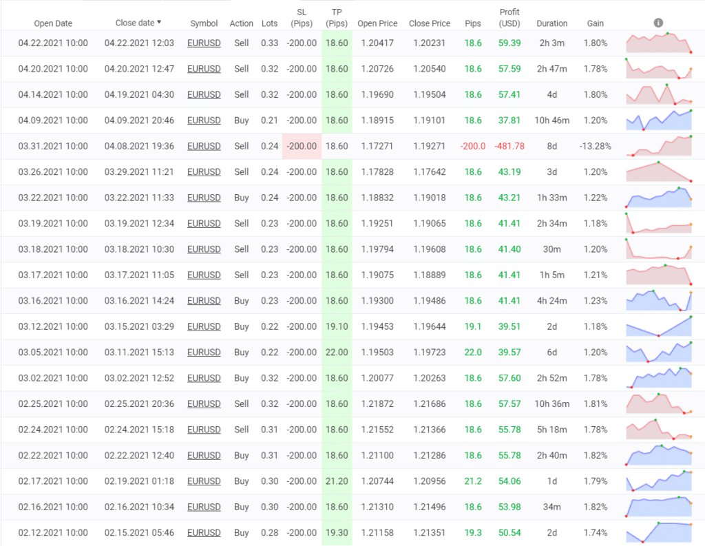 Perfect Score trading results