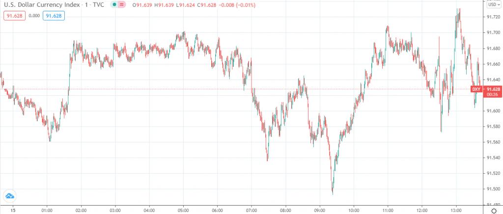 US dollar index performance on Thursday