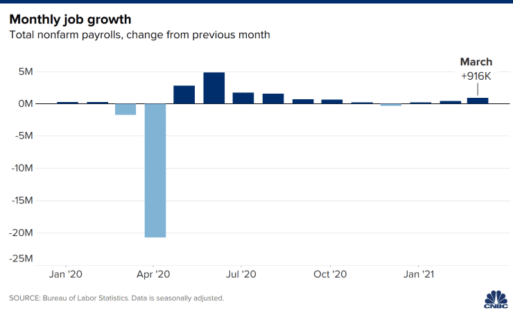 The United States Could Have Added Over 1 Million Jobs In April, Economists Say