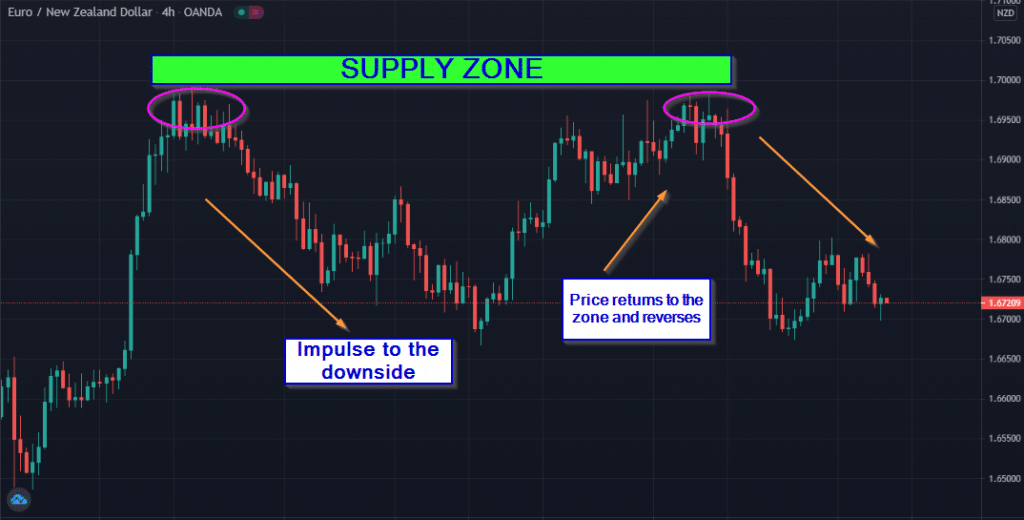 Conversely, where price has advanced strongly to the downside, this shows a supply zone, an area of selling interest.