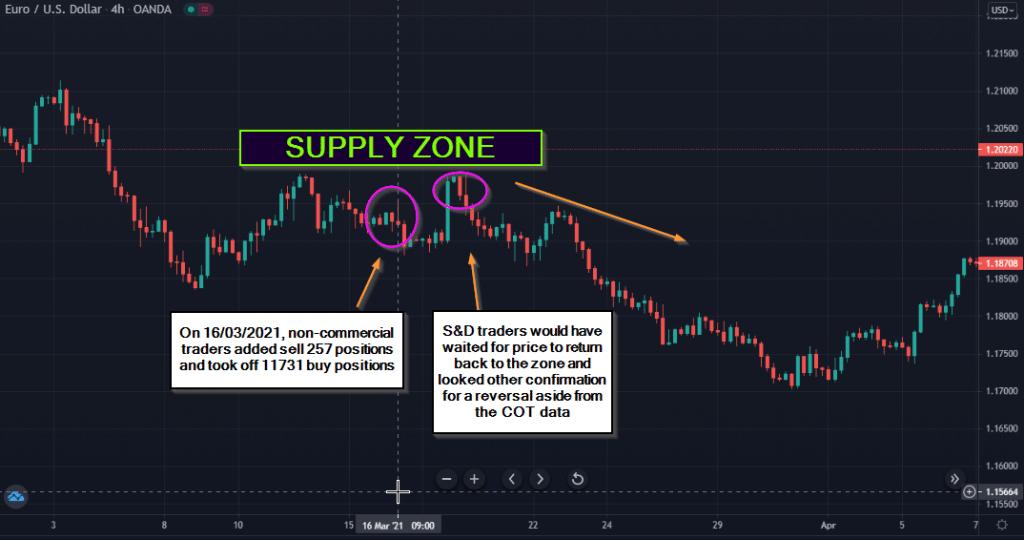 supply zone