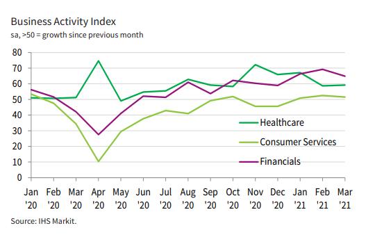 business activity index