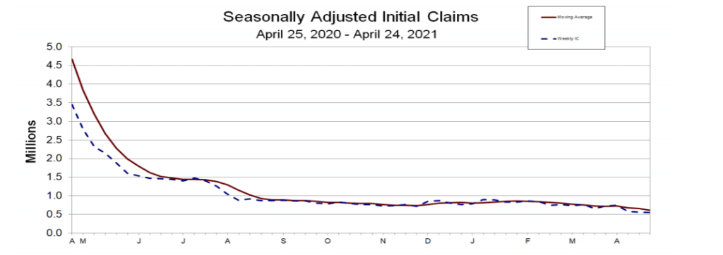 U.S. Jobless Claims Continue To Mark Pandemic Low