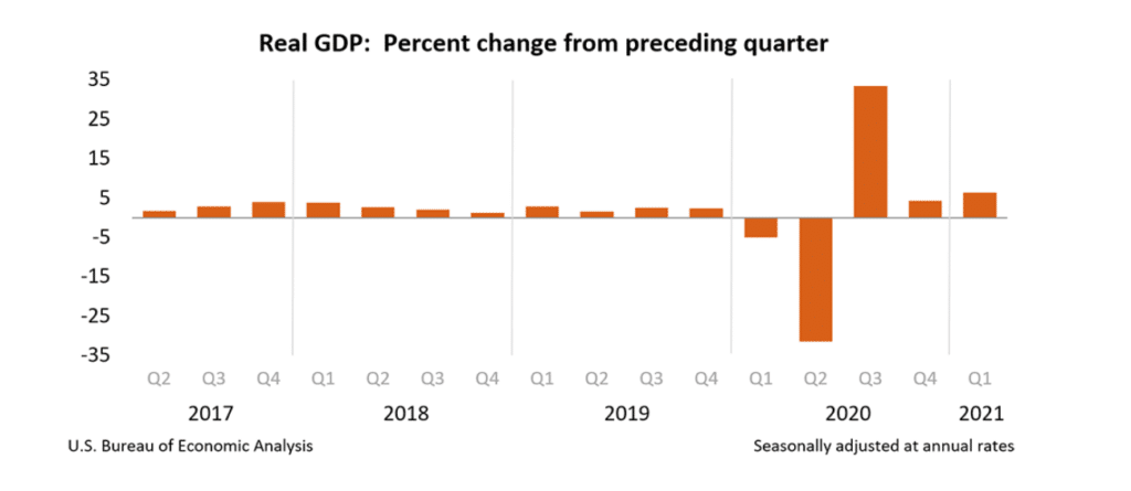 U.S. GDP Beats Expectations With 6.4% Growth In First Quarter