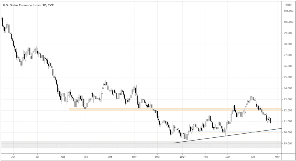 DXY – technical view