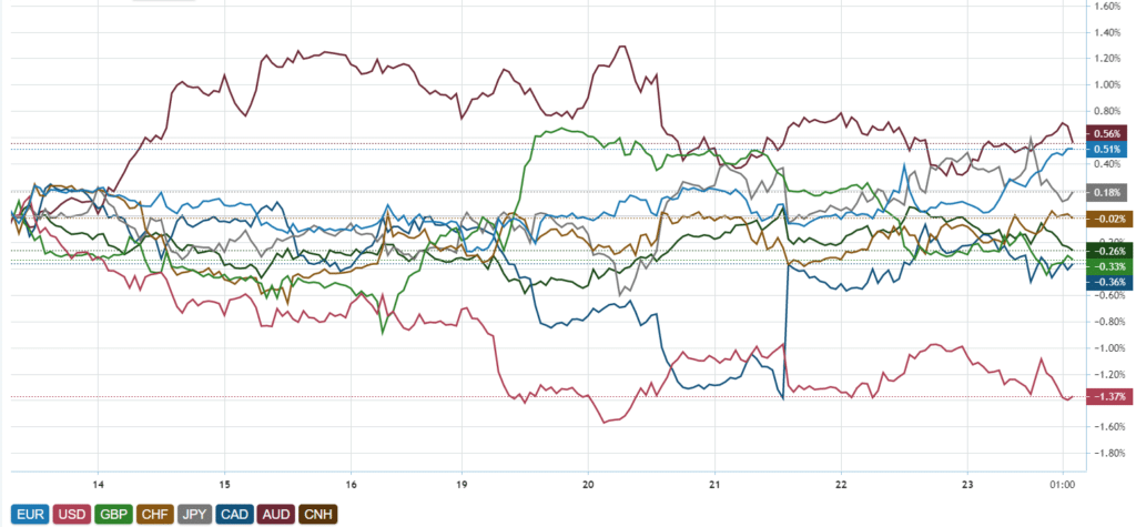 Don't mind, though, that CAD is visually the second weakest currency in this chart. The difference with the top one AUD is just a few tenths of a percent, not a big deal.