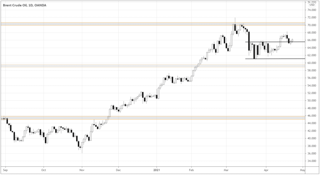 Brent chart shows us how the commodity broke out above the upper boundary of the range within the uptrend.