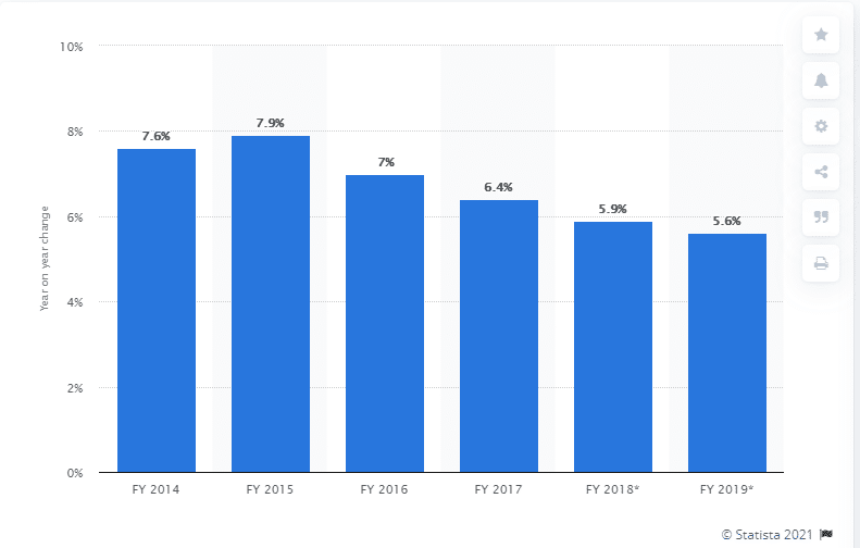 India's Reverse rate since FY 2014
