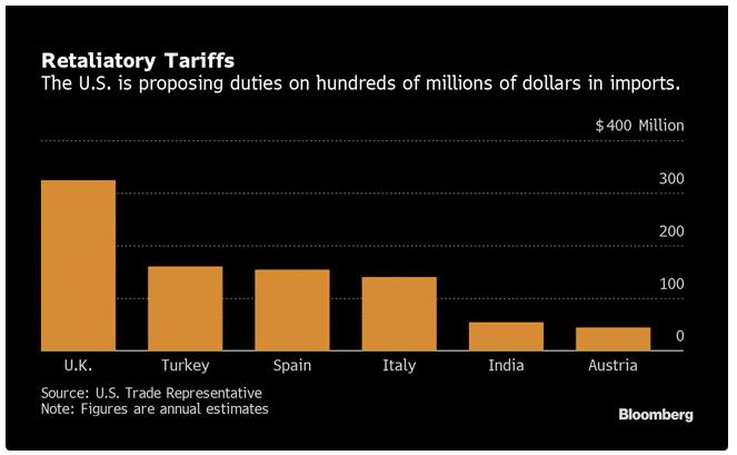US-retaliatory tariffs