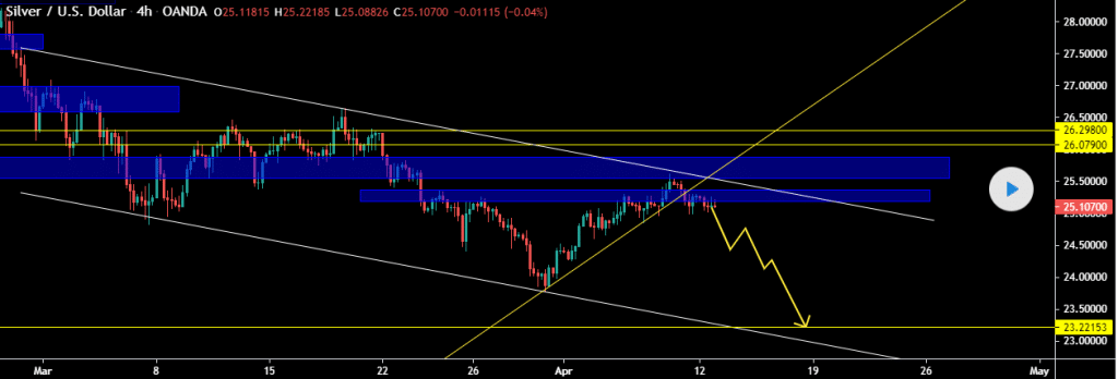 Silver/USD chart