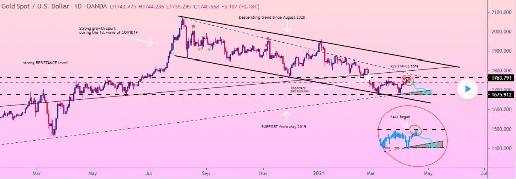 Gold Spot/USD chart