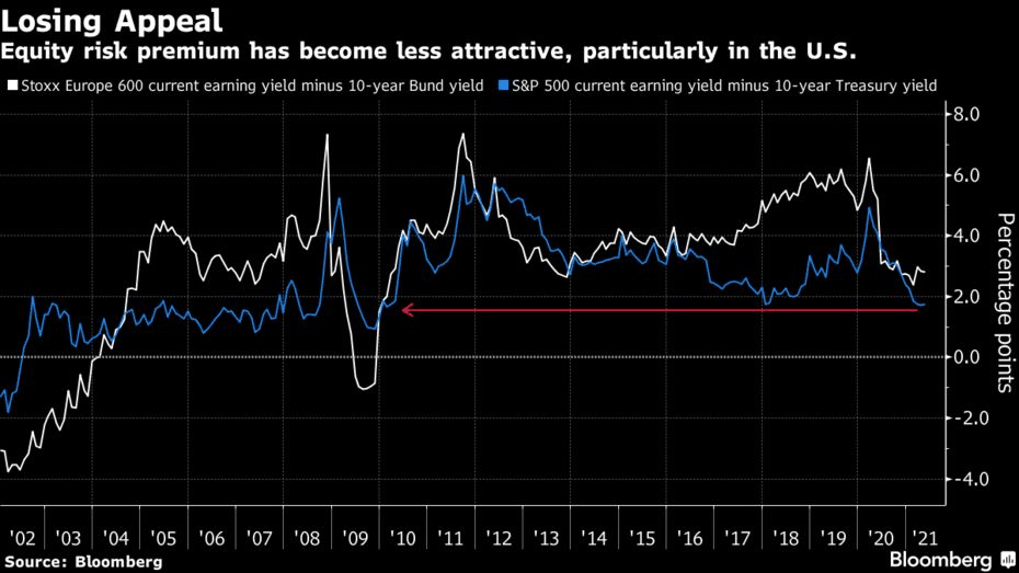 American Equity Futures Tumble As Inflation Figures Spur Concerns On Recovery