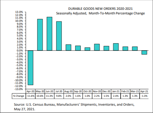 durable goods new orders 2020-2021