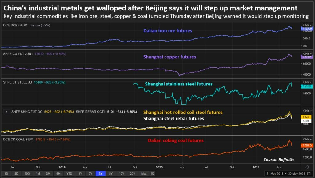 China Reports Decline In Industrial Commodity Prices After Government Clampdown Announcement