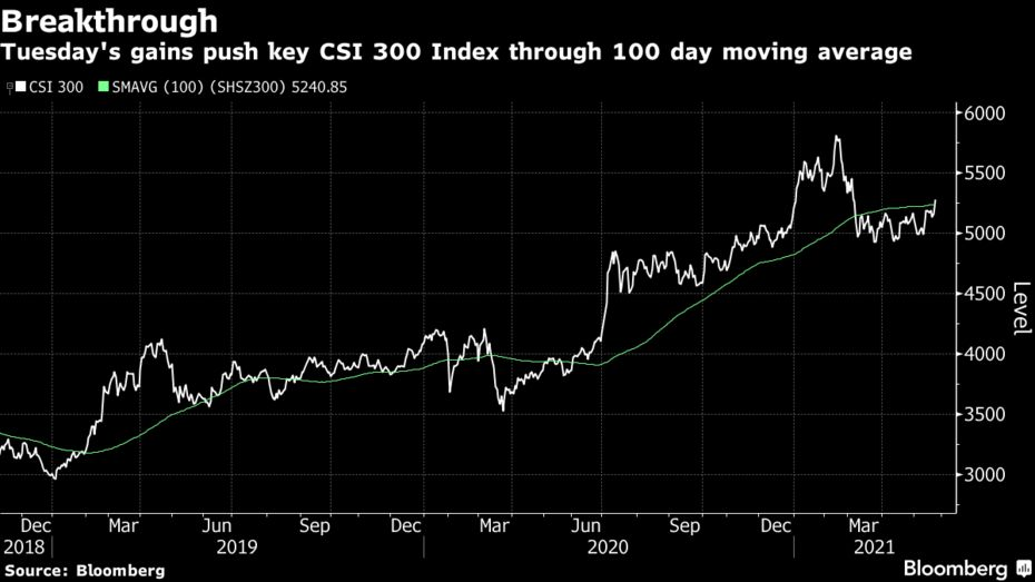 China's stock index barometer CSI 300 posted its highest daily gain since July on Monday as overseas players gobbled up shares.