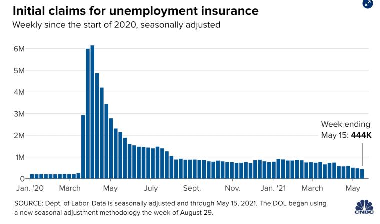 Seasonally Adjusted unemployment insurance data