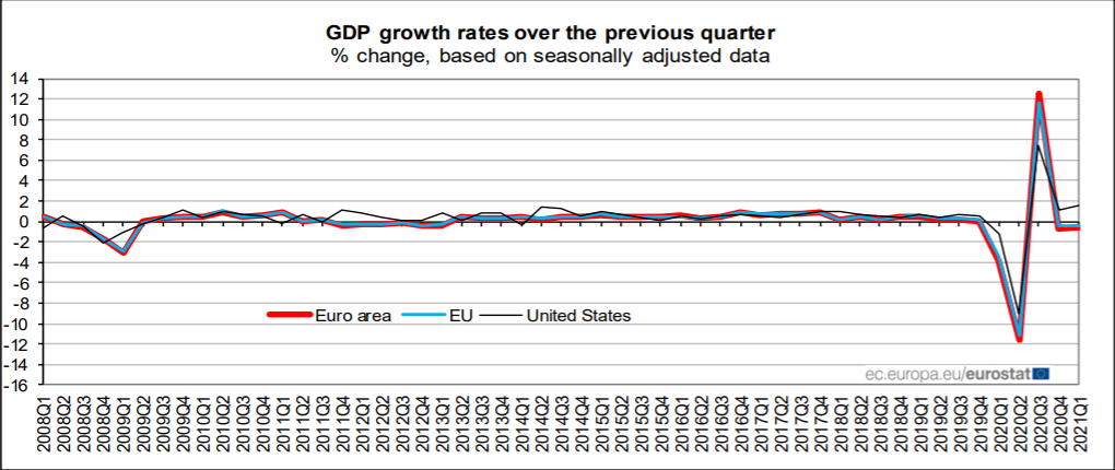 gdp growth rates over the  previous quarter