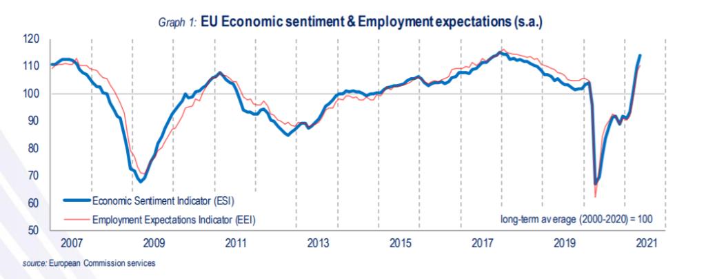EU economic sentiment and employment expectations