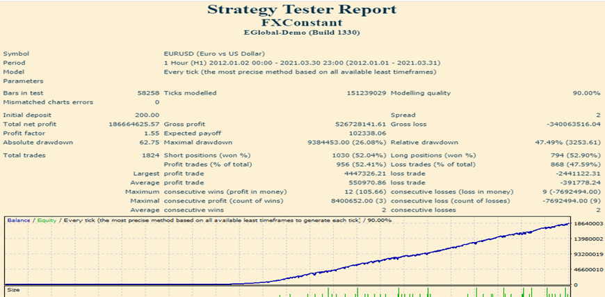 FXCONSTANT Strategy Tests