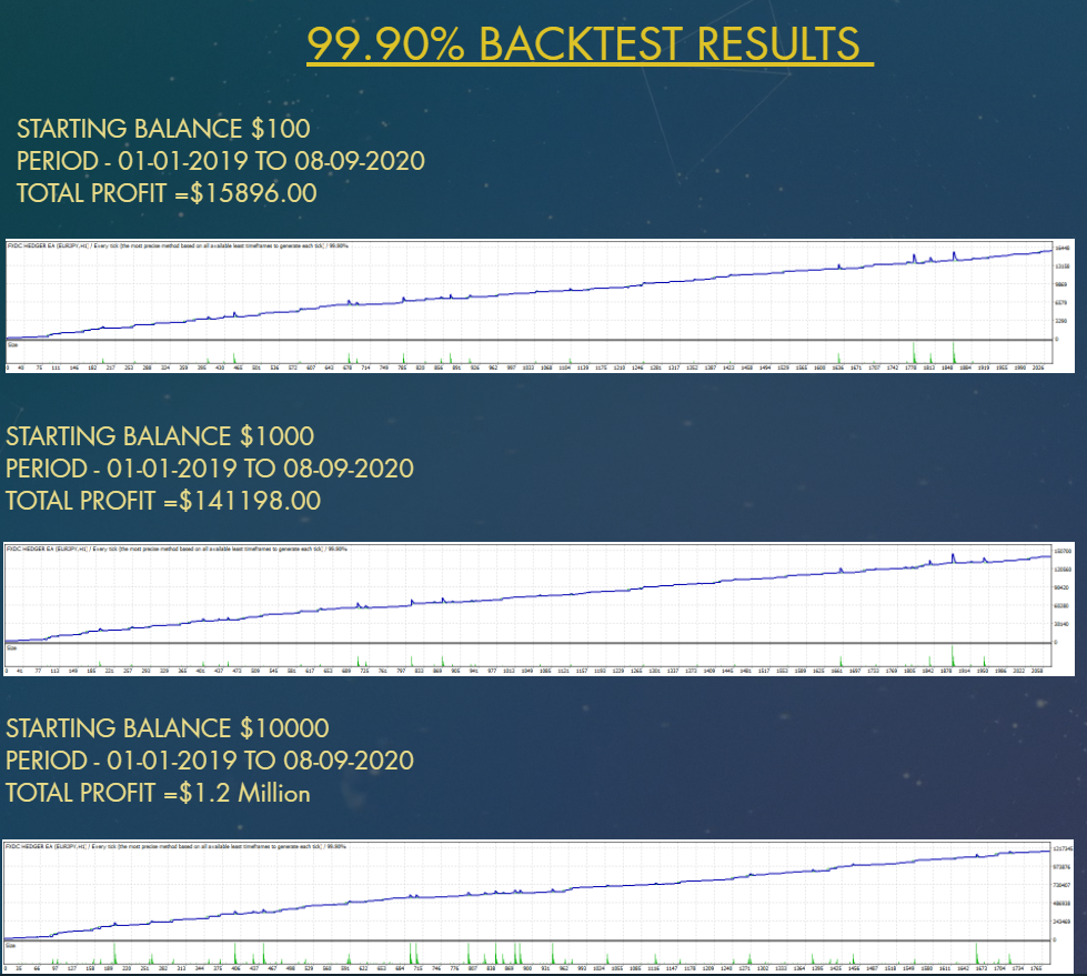 FXDC HEDGER EA Strategy Tests