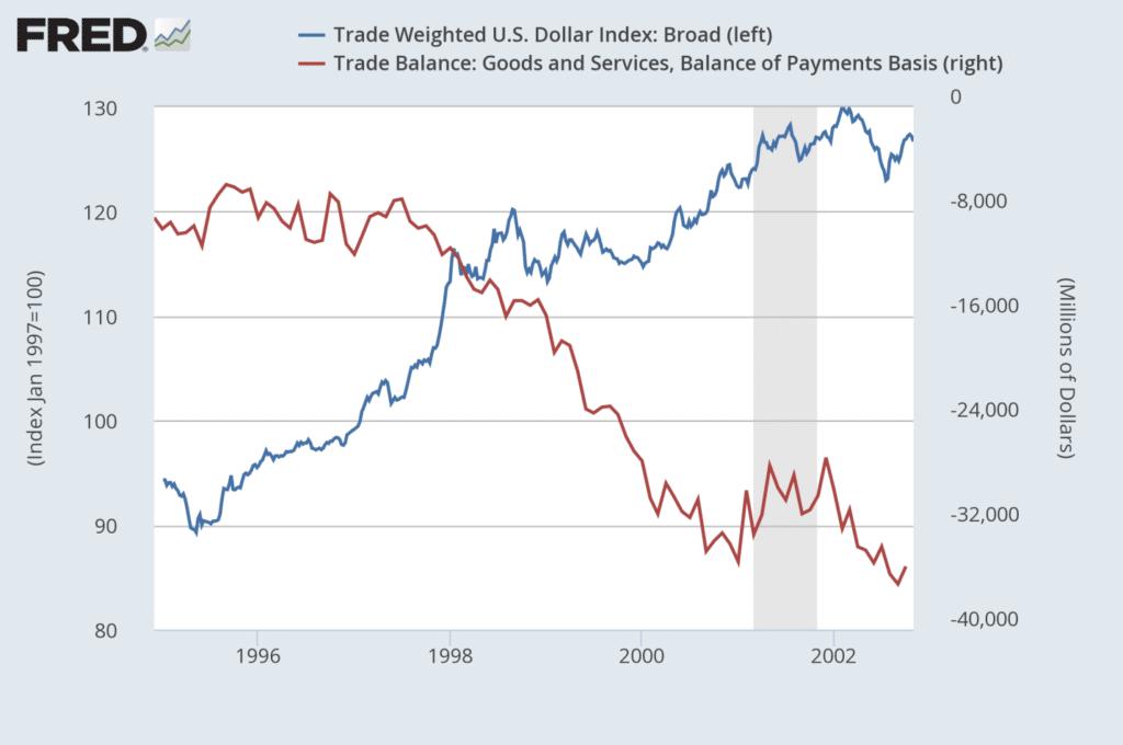 Trade Balances