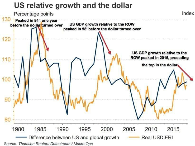 us relative growth and the dollar