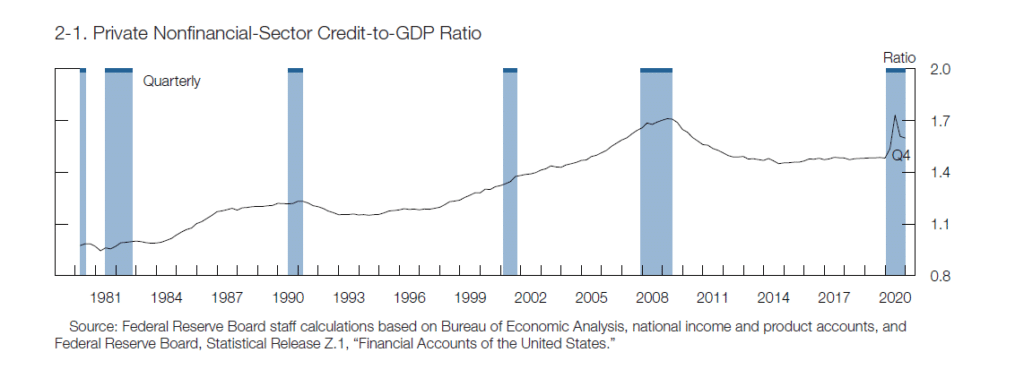 private nonfinacial-sector credit-to-GDP ratio