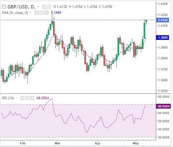 GBP/USD trading pair analysis