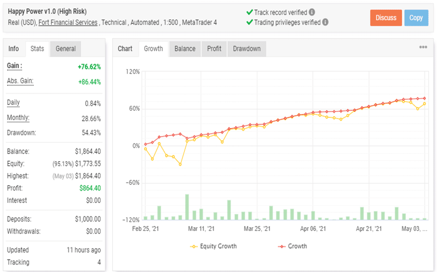 Happy Power Real Live Account Trading Results