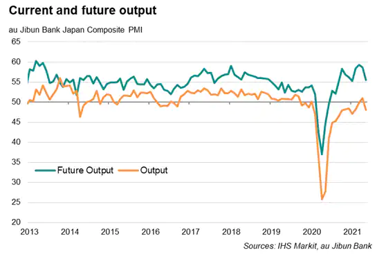 current and future output
