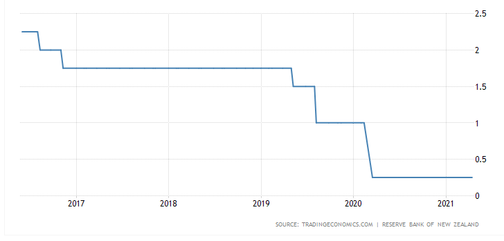 New Zealand Interest rates 2017-2021