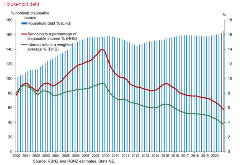 New Zealand household debt