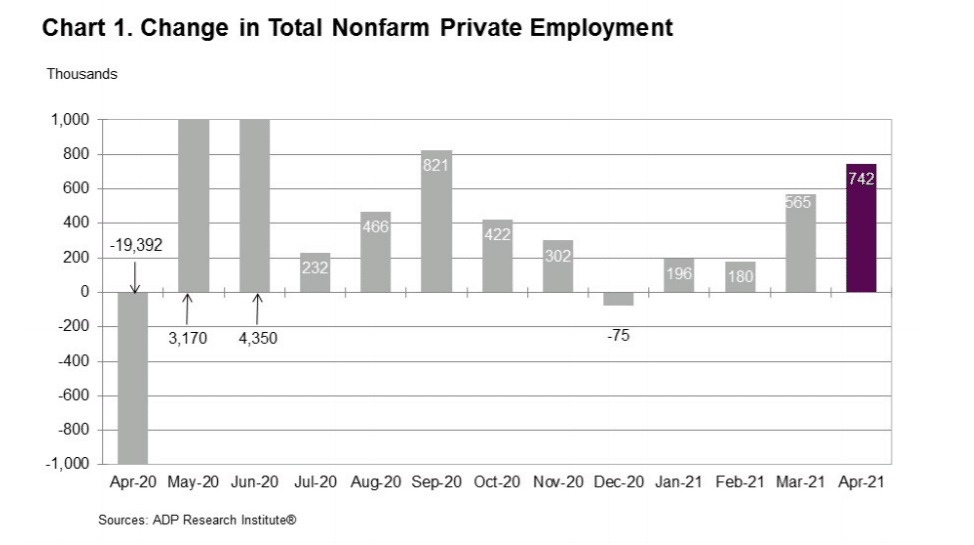 The United States private sector added 742,000 jobs in March to mark the highest growth in the last seven months