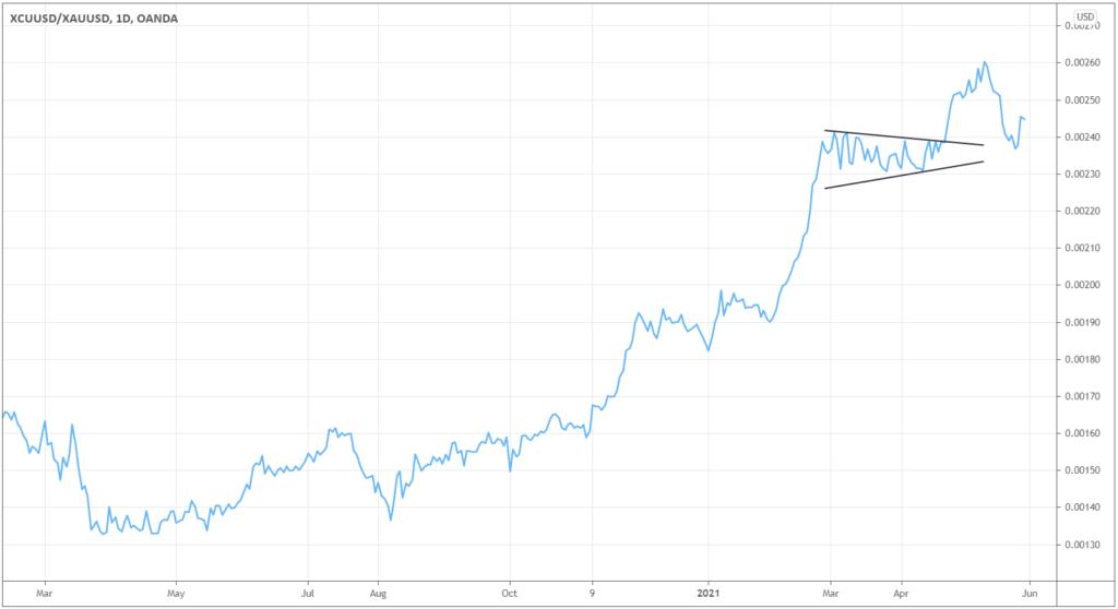 XCUUSD/XAUUSD chart