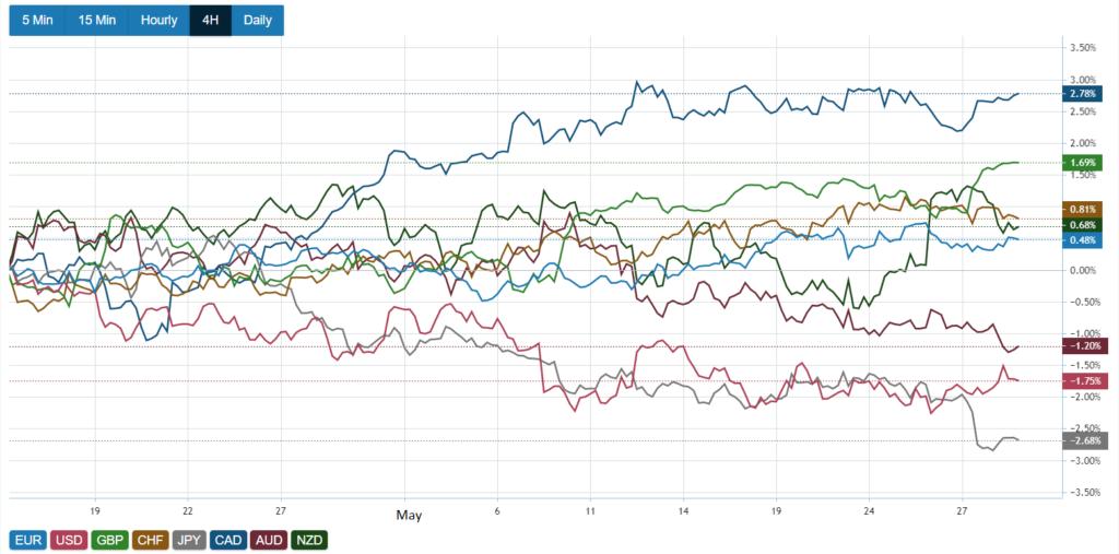 NZD prices chart