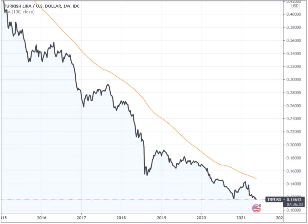 Turkish Lira/ US Dollar chart