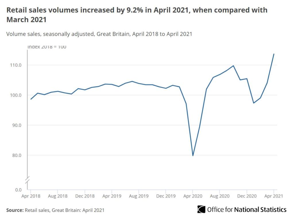 Retail Sales volumes increased by 9.2% in April 2021