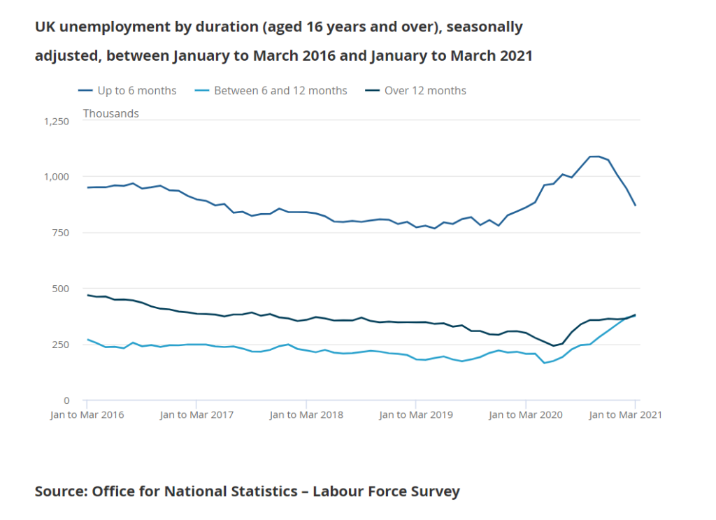 UK Unemployment Drops To 4.8% In First Quarter As Less Jobless Individuals Look For Employment