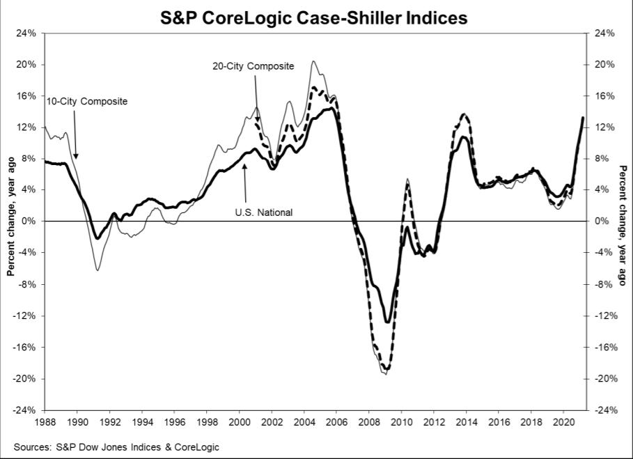 S&P CoreLogic Case-Shiller Indices