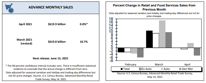 percent change in retail and food services sales from previous month