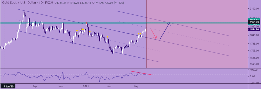 Gold spot/ US dollar chart