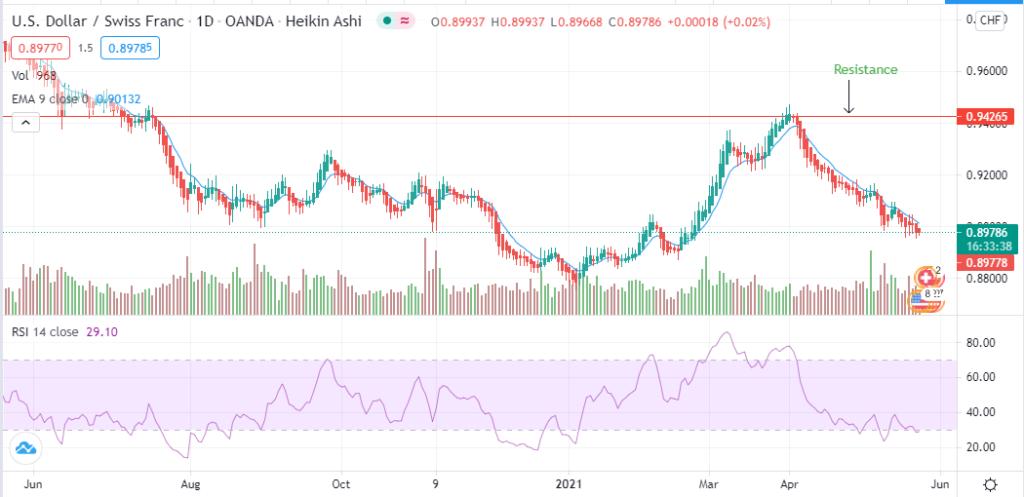 USD/CHF trading analysis