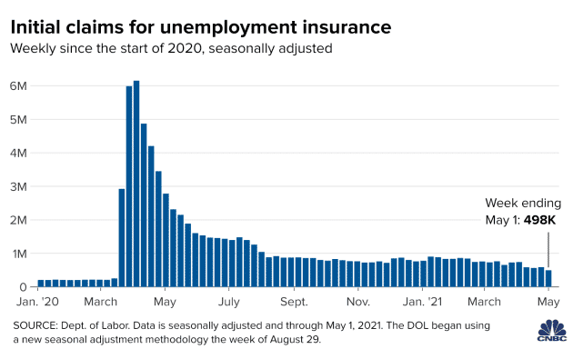Jobless claims in the United States dropped to the lowest level since the coronavirus disease 2019 hit the economy for the fourth straight week